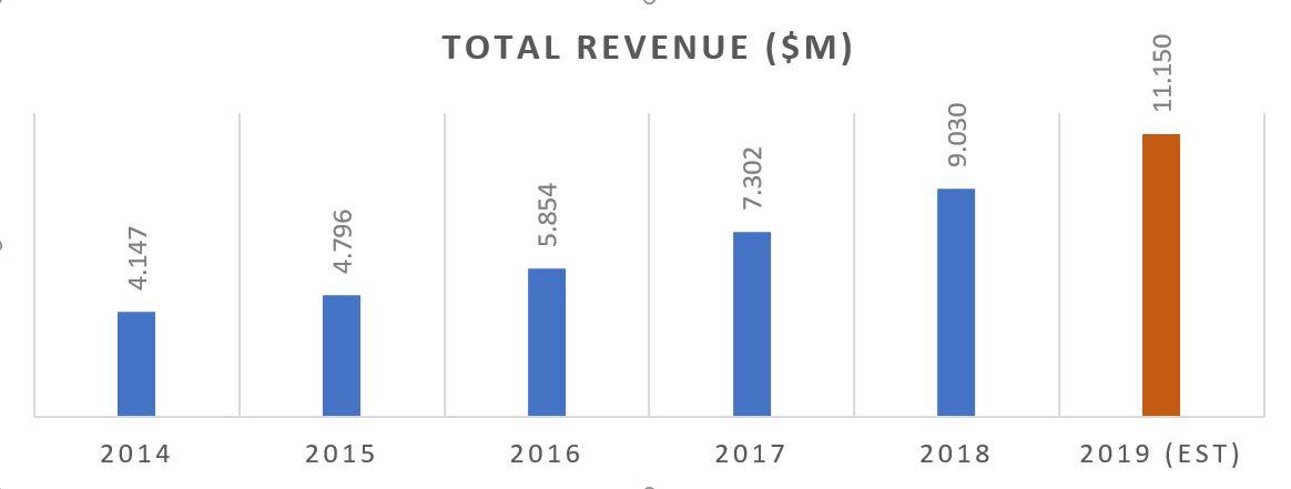 Overview revenue Adobe